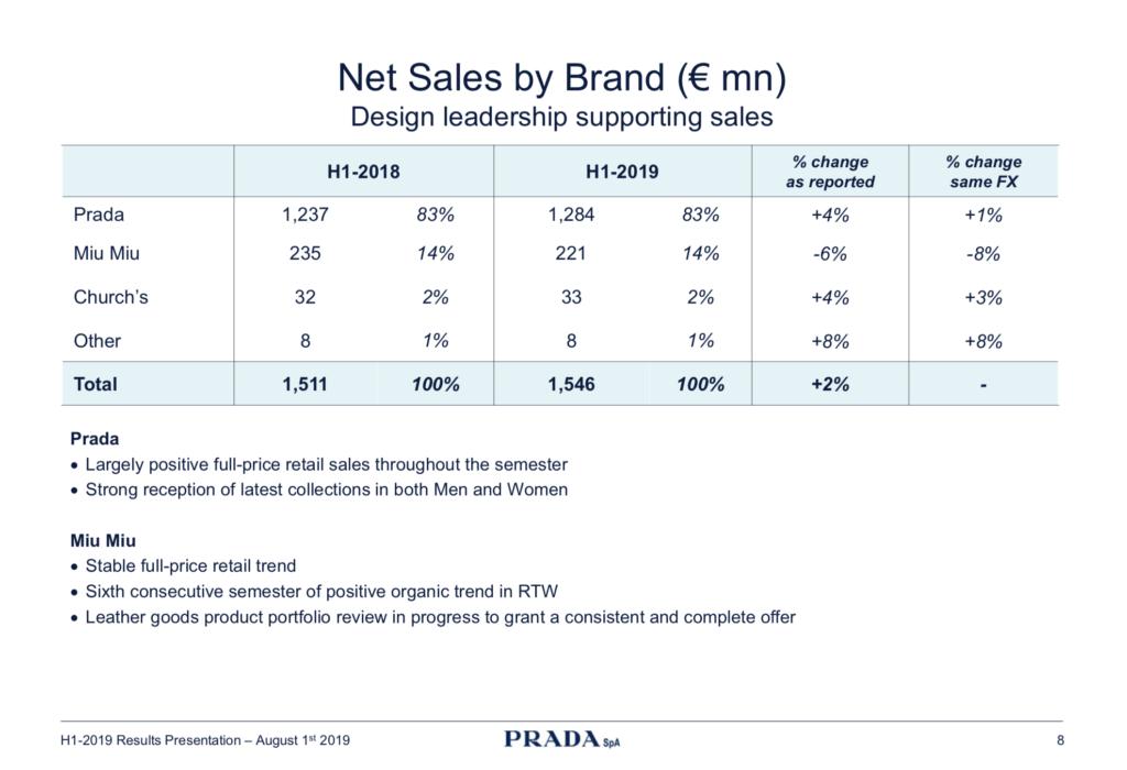 Prada Net Sales by Brand-H1 2019.png