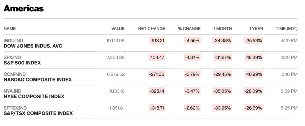 A screenshot of the week-ending numbers for US markets, rounding out the worst week since 2008.