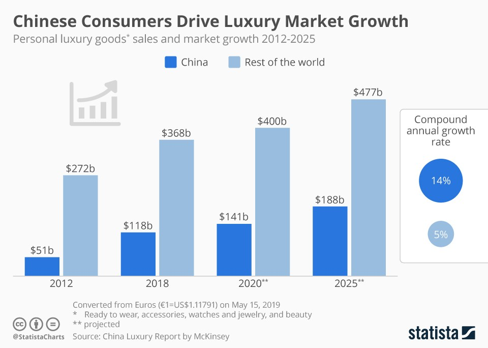 A graph depicting Chinese consumers' projected growth in the luxury market, from 2012-2025.