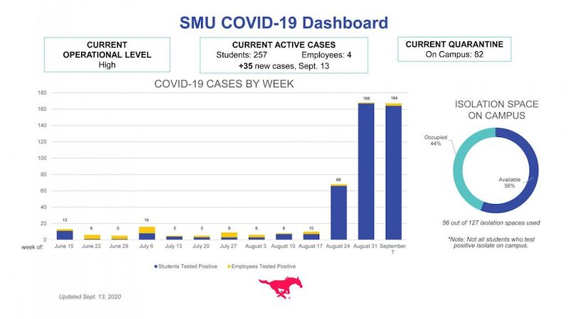 SMU's official graph regarding confirmed COVID-19 cases.