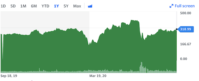 Boohoo Group PLC's 1 year stock performance.