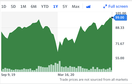 Ironically, in this snapshot of LVMH's 1-year stock performance, the conglomerate's stock has been significantly more volatile than Tiffany, experiencing massive drops since on and around March 16th, 2020.